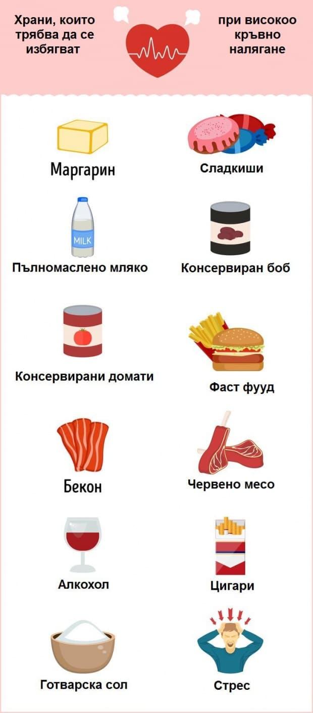 Храни и продукти, които трябва да се избягват при високо кръвно налягане.