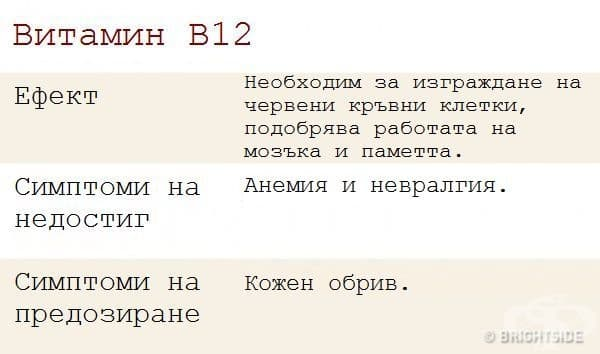 Ефектът от приема на витамин B12 върху организма