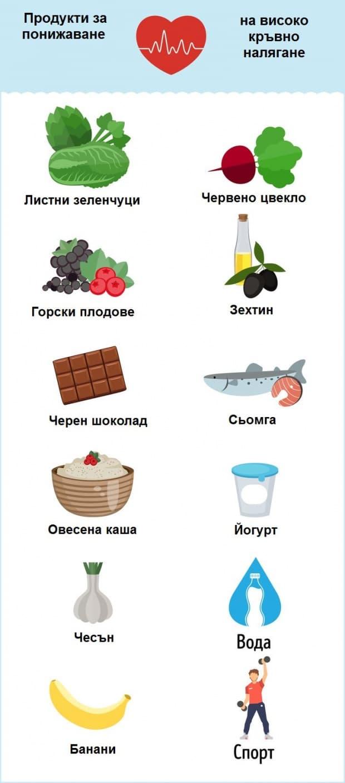 Храни и продукти, които помагат за понижаване на кръвното налягане.