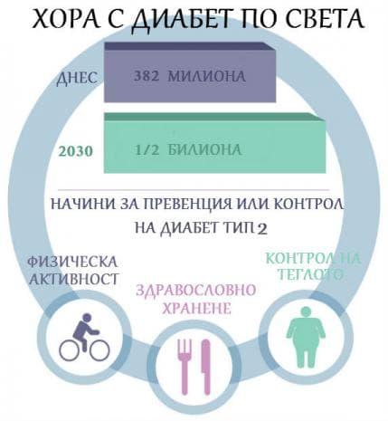 Статистика на диабета