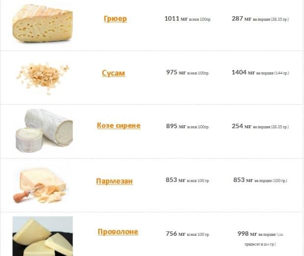 Храни, богати на калций - таблица 1