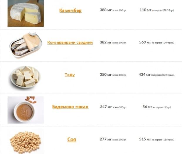 Храни, богати на калций - таблица 4