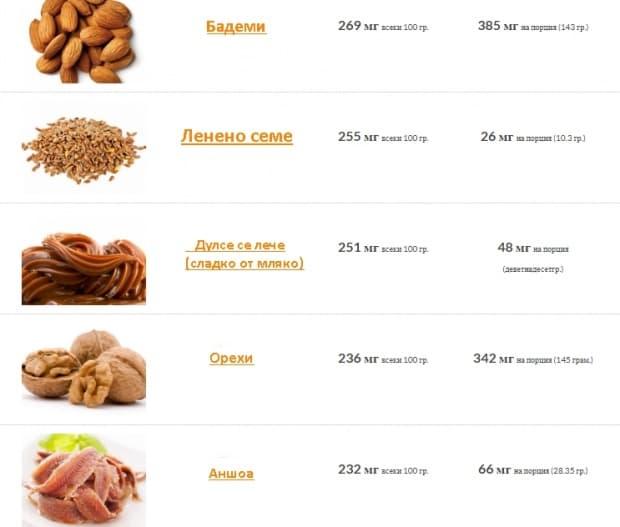 Храни, богати на калций - таблица 5