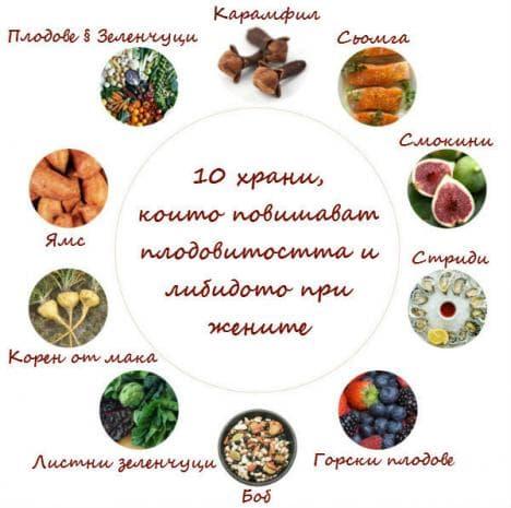 Храни, които повишават фертилитета и либидото при жените