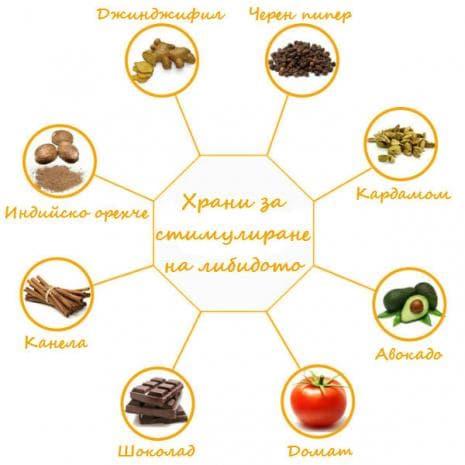 Храни, които стимулират либидото