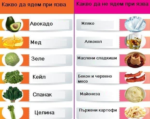 Какво да ядем и какво не при язва