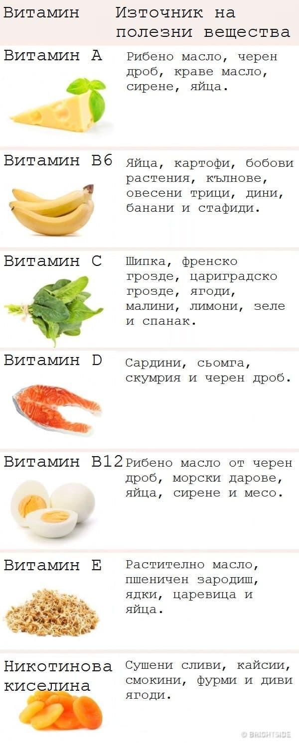 Концентрация на витамини в продуктите