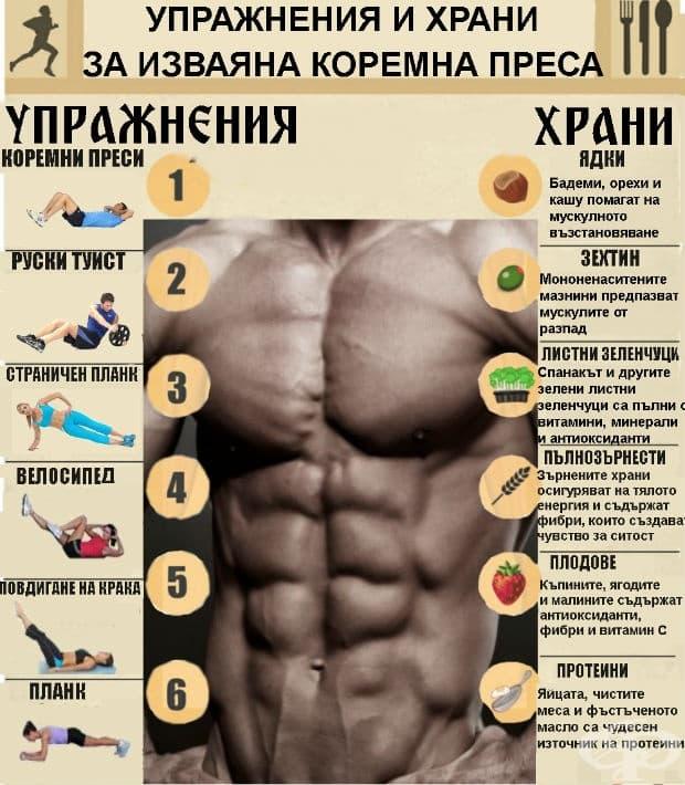Упражнения и храни за перфектна коремна преса