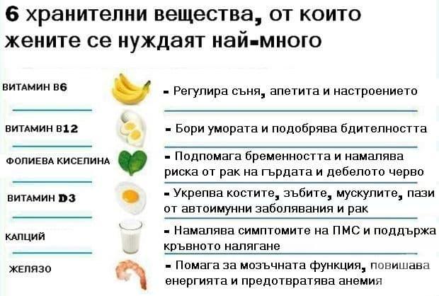 От кои хранителни вещества жените имат най-голяма нужда?