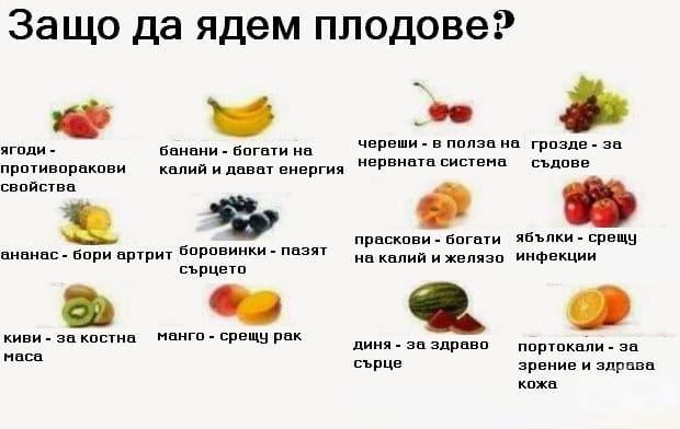 Кои плодове за какво са полезни?