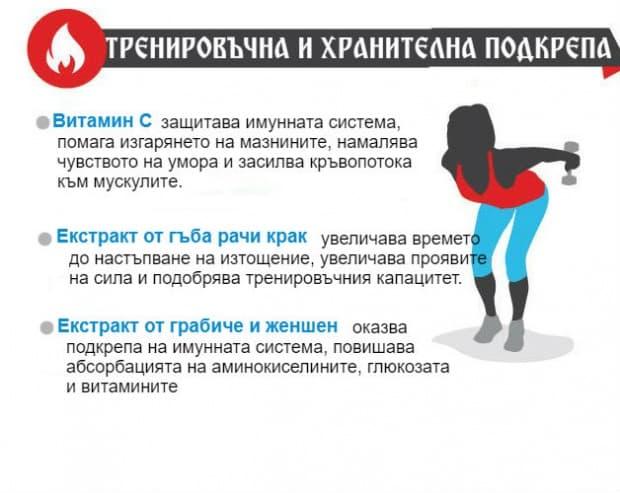 Как да заредите вашата тренировка за по-добри резултати (инфографика)