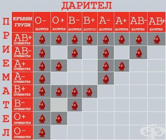 Дарители и приематели според кръвната група
