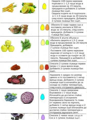 Процесът е точно, както и с изкуствените бои – първо варим яйцата, а след това потапяме всяко в цветната боя.