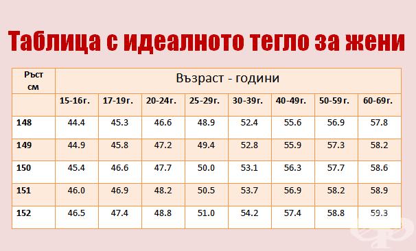 Таблица за идеалното тегло според ръста и годините за жени