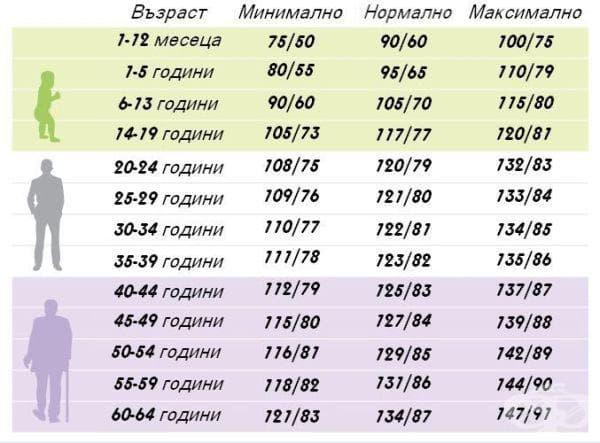Таблица за определяне на кръвното налягане