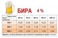 Разберете колко часа са ви нужни, за да изтрезнеете след чаша водка, бира или коняк