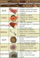 Сравнителна таблица на дървата за огрев и техните характеристики
