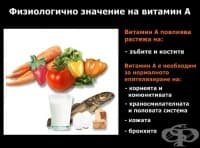 Физиологично значение на витамин А