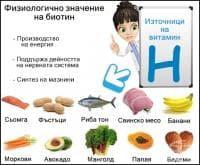 Физиологично значение на биотина