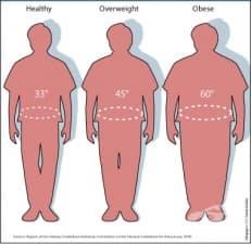 Калкулатор индекс на телесната маса