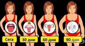 Вижте какво се случва с тялото ви, когато качите няколко излишни килограма