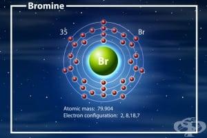 Бром - въздействие върху организма и хранителни източници