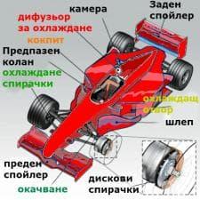 Болид за Формула 1