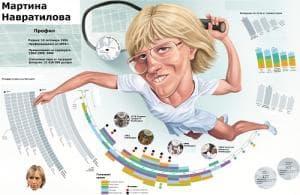 Мартина Навратилова - тенис
