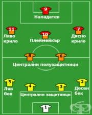 Системи на игра във футбола – 4-2-3-1