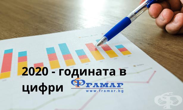 Framar.bg през 2020 г. – годината в цифри и статистически данни - изображение