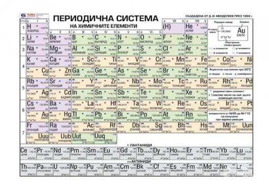 Химичен състав на клетката - изображение