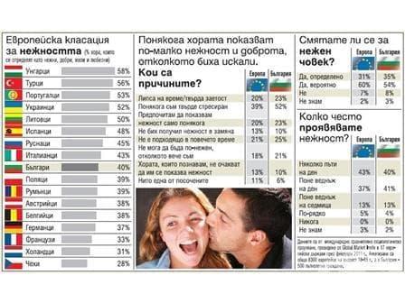 1 на всеки 3-ма българи се определя като нежeн - изображение