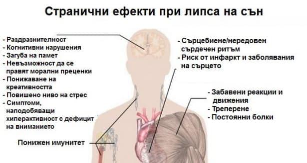 Липсата на сън може да доведе до 6 опасни състояния - изображение