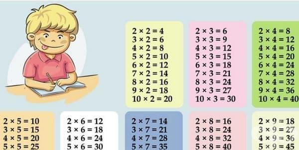 Бърз и лесен начин да научите детето на таблицата за умножение - изображение