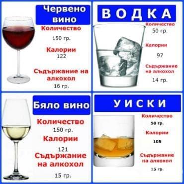 Вино срещу твърд алкохол – коя напитка е приемлива в бодибилдинга - изображение