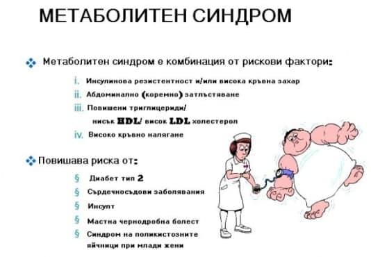Метаболитен синдром - бичът на съвременните хора - изображение