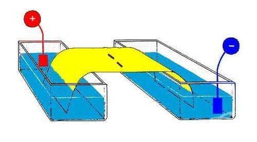 Прием на лекарства чрез електрофореза - изображение