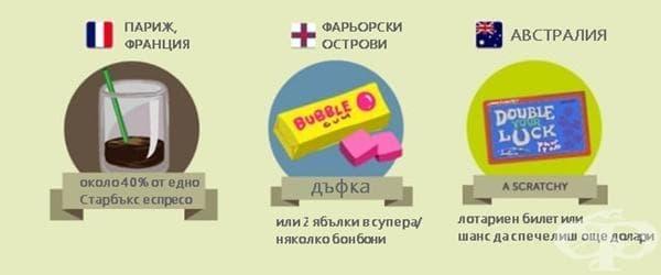 Какво можете да си купите с долар по света (инфографики) - изображение