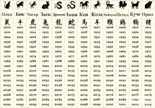 Китайски любовен хороскоп 2018 - изображение