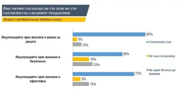 """Изследователски център """"Тренд"""": За 80% от българите имунизацията е важна - изображение"""