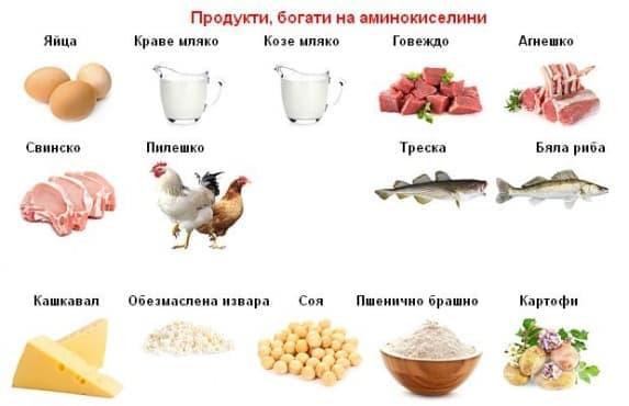 Аминокиселини - изображение