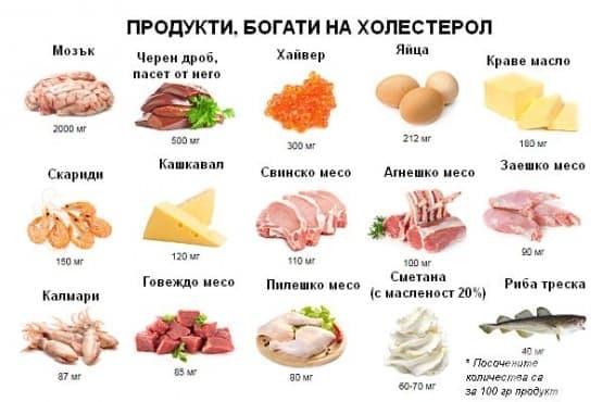 Холестерол - изображение