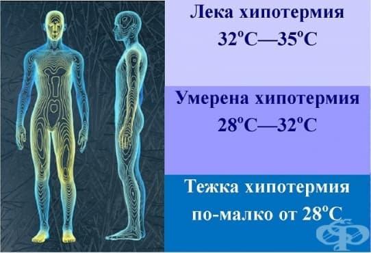 Хипотермия - изображение