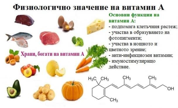 Физиологично значение на витамин А - изображение