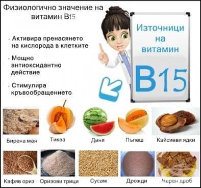 Физиологично значение на витамин В15 - изображение