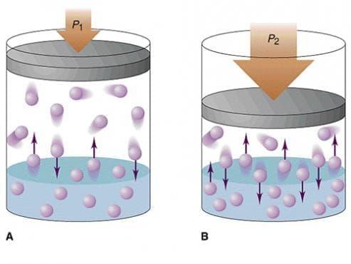 Парциално налягане - изображение