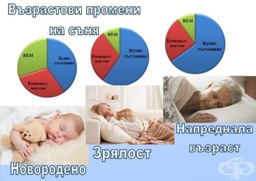 Възрастови промени на съня - изображение