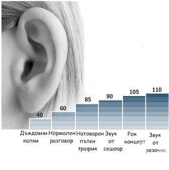 Звукова вълна - изображение
