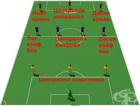 Системи на игра във футбола – 3-4-3 - изображение