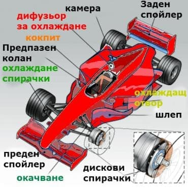 Болид за Формула 1 - изображение